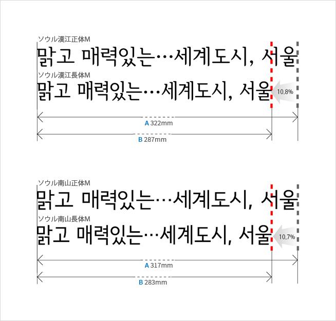 서울 한강체와 남강체