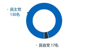 민주당130명 민자당17명