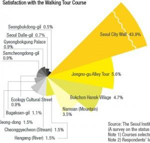 ソウル市のウォーキングツアー、どこがおすすめ?