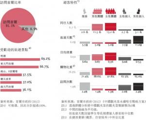 中国人観光客の旅行のパターンは…