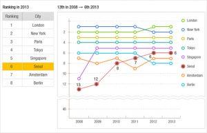 ソウル市、世界の都市総合力ランキング2年連続6位にランクイン