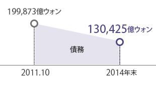 2011.10:199,873億ウォン, 2014:130,425億ウォン