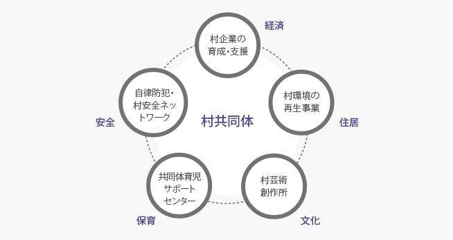 村共同体の育成基盤の構築(2014年25ヶ所)