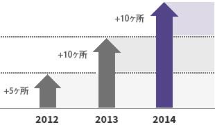 住民中心の村学校の運営(2014年 25ヶ所) 2012 : + 5ヶ所 → 2013 : +10ヶ所 → 2014 : +10ヶ所
