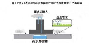 マゴク(麻谷)地区 「水循環先導都市モデル」に