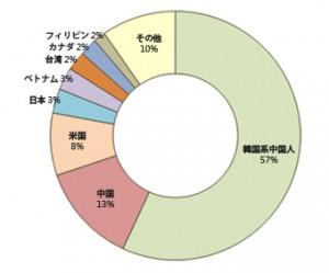 外国人住民40万人時代「多価値ソウルマスタープラン」