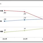 2013年度の地下鉄1回用交通カードの外国人利用者数、 日本語を抜いて英語がトップ