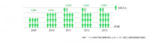 ソウル市民のハンガン(漢江)公園の利用頻度は