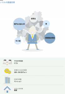 2013年のソウル市の普通世帯は?