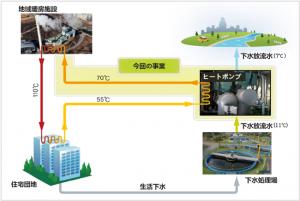 国内最大規模の下水熱リサイクル暖房供給施設が稼働