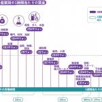 ソウル市の産業別の1時間当たりの賃金は?