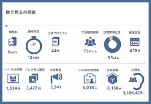 「市民聴」2周年 来場客310万人突破