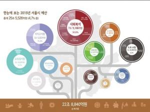 [朴元淳の希望日記555] ソウル市の「がっちりバッチリ2015年予算案」