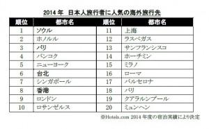 2014年日本人旅行者に人気の旅行先、1位はソウル~Hotels.com調べ