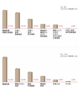 ソウル市の外国人労働者9万人…彼らのソウル生活は?