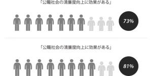 朴元淳法施行から6カ月…市民81%「清廉度向上に効果あり」