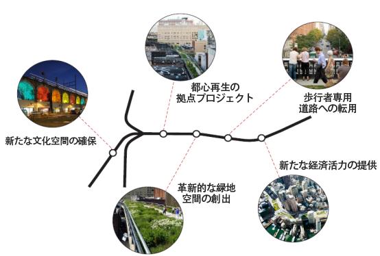 都心再生の拠点プロジェクト |  歩行者専用 道路への転用 |  新たな経済活力の提供 | 革新的な緑地 空間の創出
