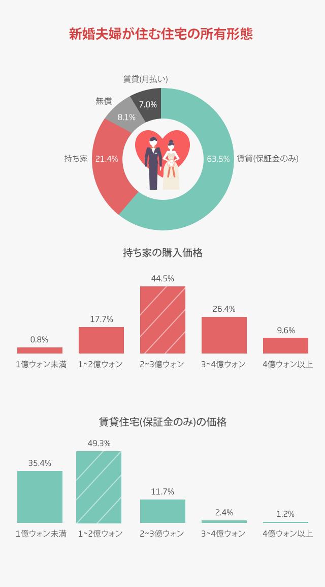 신혼부부주택_점유_J