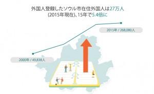 ソウル市在住外国人の増加率は?