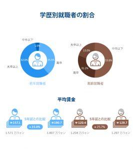 ソウル市の年齢別の就職状況は?