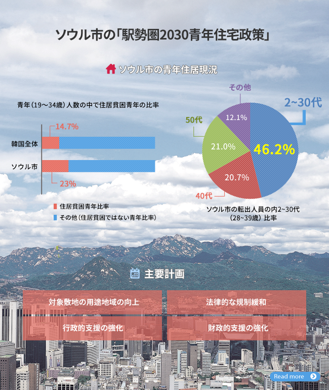 ソウル市の「駅勢圏2030青年住宅政策」 ■住居貧困青年比率 ソウル市の転出人員の内2〜30代 ■その他(住居貧困ではない青年比率) (28~39歲)比率 対象敷地の用途地域の向上 行政的支援の強化
