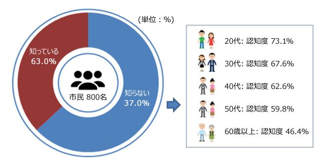 市民 800名 知らない 37.0% 知っている 63.0% 20代: 認識度 73.1% 30代: 認識度 67.6% 40代: 認識度 62.6% 50代: 認識度 59.8% 60歳以上: 認識度 46.4% 単位:%