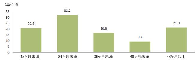 单位 : 人  12ヶ月未満 20.89、24ヶ月未満32.2、36ヶ月未満16.6、48ヶ月未満9.2、48ヶ月以上21.3
