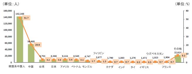 单位 : 人 韓国系中国人142,168 51%、中囯 56,605 20.6%、台湾8,735 3.2%、日本8,386 3.0%、ァメリカ9,224 3.4%、 ベトナム 8,545 3.1%、モンゴル 4,747 1.7%、フィリソ3,677 1.3%、カメタ1,790 0.7%、 インド1,863 0.7%、タイ1,276 0.5%、イギリス1,472 0.5%、ウズベキスソ 1,923 0.7%、フラソス1,904 0.7%、その也 22,624 8.2%