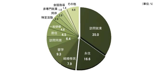 [ソウル在住外国人の在留資格](単位:%)訪問就業35%、永住16.6%、結婚移民7.9%、留学9.3%、訪問同居6.4%、居住4.5%、一般研修4.8%、特定活動2.9%、同伴2.9%、非専門就業1.6%、会話指導1.4%、その他6.6%