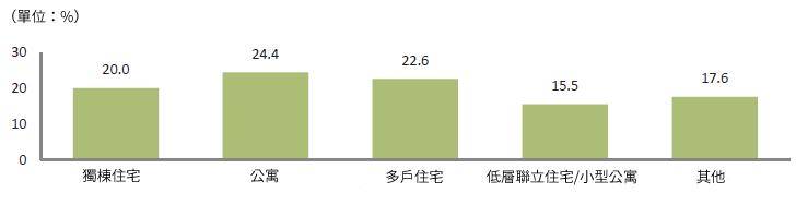 单位 : 公贾(24.4%)  集合住宅(22.6%)、一戸建て住宅(20.0%)、その他(17.6%)、連立住宅/ヴィラ(15.5%)