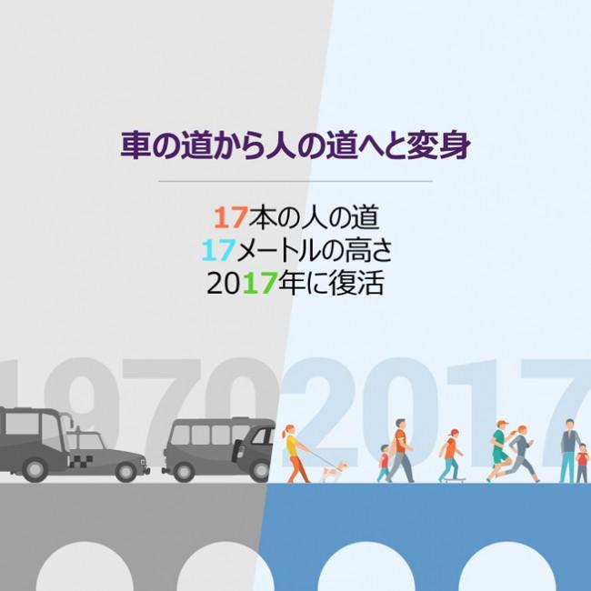車の道から人の道へと変身-17本の人の道 17メートルの高さ 2017年に復活