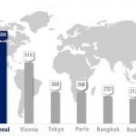 ソウル市の国際会議開催件数、3年連続で世界第3位