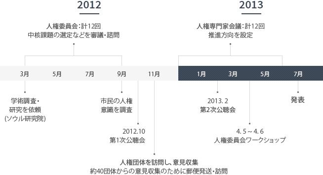 ソウル市人権政策基本計画 (2013~2017)