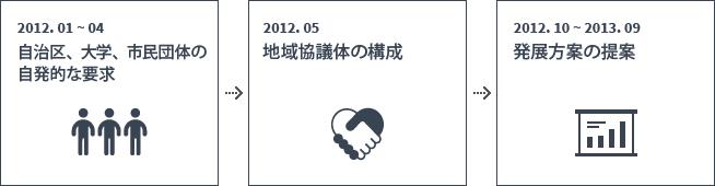 2012. 01-04 自治区、大学、市民団体の 自発的な要求 2012. 05 地域協議体の構成 2012.10 - 2013,09 発展方案の提案P