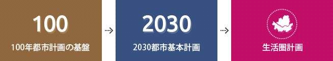 100年都市計画の基盤  |  2030都市基本翡计画 | 生活圏計画