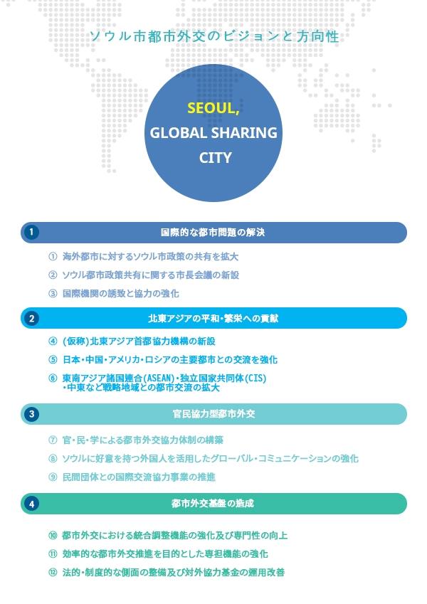 ソウル市都市外交のビジョンと方向性  世界と共に分かち合うソウル Seoul, Global Sharing City   1. 国際的な都市問題の解決 ① 海外都市に対するソウル市政策の共有を拡大 ② ソウル都市政策共有に関する市長会議の新設 ③ 国際機関の誘致と協力の強化  2. 北東アジアの平和・繁栄への貢献 ④ (仮称)北東アジア首都協力機構の新設 ⑤ 日本・中国・アメリカ・ロシアの主要都市との交流を強化 ⑥ 東南アジア諸国連合(ASEAN)・独立国家共同体(CIS)・中東など戦略地域との都市交流の拡大  3. 官民協力型都市外交 ⑦ 官・民・学による都市外交協力体制の構築 ⑧ ソウルに好意を持つ外国人を活用したグローバル・コミュニケーションの強化 ⑨ 民間団体との国際交流協力事業の推進  4. 都市外交基盤の造成 ⑩ 都市外交における統合調整機能の強化及び専門性の向上 ⑪ 効率的な都市外交推進を目的とした専担機能の強化 ⑫ 法的・制度的な側面の整備及び対外協力基金の運用改善