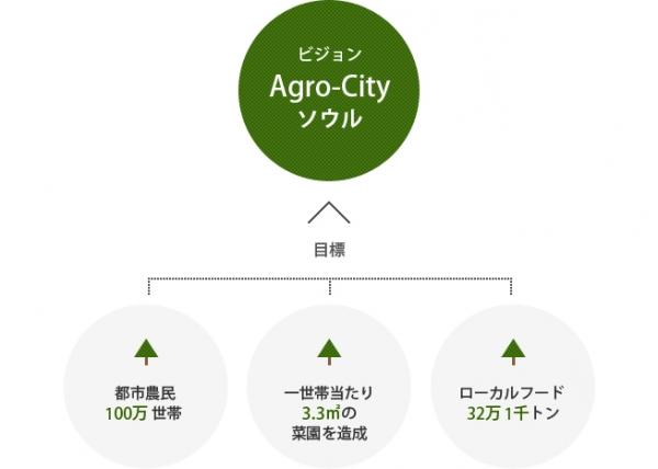 ビジョソ Agro-City ソウル、目熛 - 都巿農民 100万 世帯 - 一世帯当たぃ 3.3m²の  荣園を造成 - 口一カルフ一ド