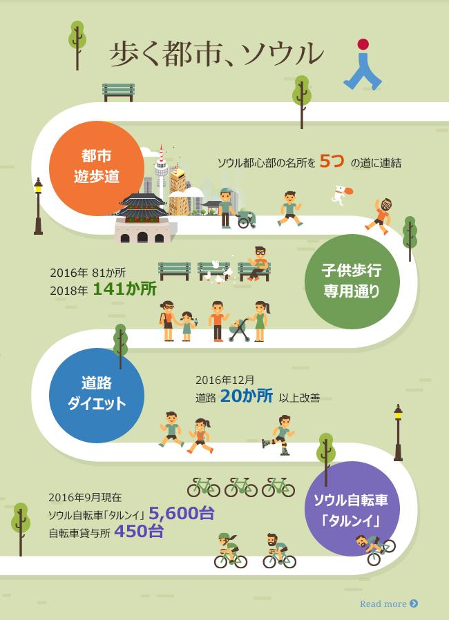 歩く都市、ソウル 都市 遊歩道 ソウル都心部の名所を 5つの道に連結 子供歩行専用通り 2016年 81か所 2018年 141か所 道路 ダイエット 2016年12月 道路 20か所 以上改善 ソウル自転車 「タルンイ」 2016年9月現在 ソウル自転車「タルンイ」5,600台 自転車貸与所 450台