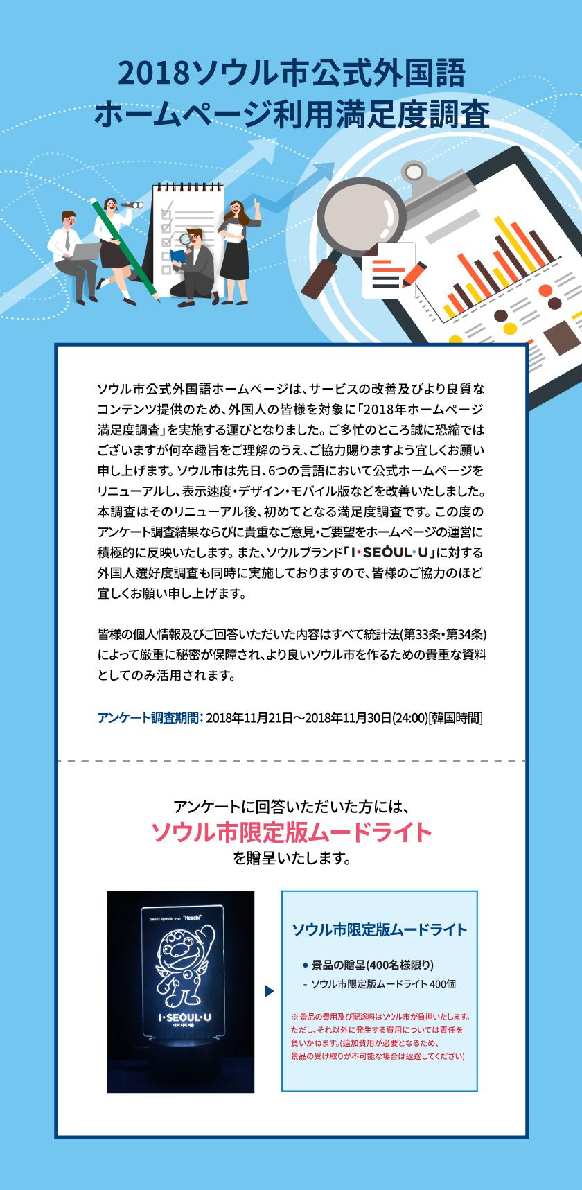 2018ソウル市公式外国語ホームページ利用満足度調査  ソウル市公式外国語ホームページは、サービスの改善及びより良質なコンテンツ提供のため、外国人の皆様を対象に「2018年ホームページ満足度調査」を実施する運びとなりました。つきましては、ご多忙のところ誠に恐縮ではございますが何卒趣旨をご理解のうえ、ご協力賜りますよう宜しくお願い申し上げます。 ソウル市は先日、6つの言語において公式ホームページをリニューアルし、表示速度・デザイン・モバイル版などを改善いたしました。本調査はそのリニューアル後、初めてとなる満足度調査です。この度のアンケート調査結果ならびに貴重なご意見・ご要望をホームページの運営に積極的に反映いたします。また、ソウルブランド「I・SEOUL・U」に対する外国人選好度調査も同時に実施しておりますので、皆様のご協力のほど宜しくお願い申し上げます。  皆様の個人情報及びご回答いただいた内容はすべて統計法(第33条・第34条)によって厳重に秘密が保障され、より良いソウル市を作るための貴重な資料としてのみ活用されます。  アンケート調査期間:2018年11月21日~2018年11月30日(24:00)[韓国時間]  アンケートに回答いただいた方には、ソウル市限定版ムードライトを贈呈いたします。 ソウル市限定版ムードライト   ◎ 景品の贈呈(400名様限り)    - ソウル市限定版ムードライト 400個     - 景品の費用及び配送料はソウル市が負担いたします。ただし、それ以外に発生する費用については責任を負いかねます。(追加費用が必要となるため、景品の受け取りが不可能な場合は返送してください)