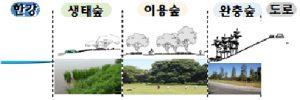 ソウル市、6つのハンガン(漢江)公園に樹木を植栽して生い茂ったハンガンの森を造成