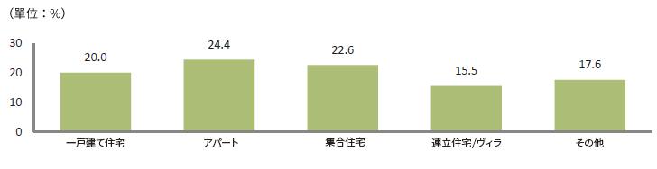 [外国人の住居の種類](単位:%)、一戸建て住宅20.0%、アパート24.4%、集合住宅22.6%、連立住宅/ヴィラ15.5%、その他17.6%