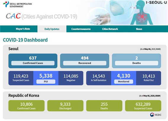 ソウル市の新型コロナウイルス感染症対応サイトが200万PVを突破