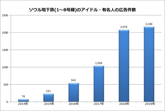 2019年のソウル地下鉄のアイドル・有名人の広告掲載計2,166件… BTSが最も多い