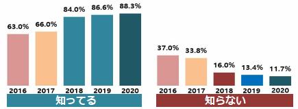 ソウル市のブランド、「I・SEOUL・U」5周年… 市民の認知度88%、好感度75%にアップ