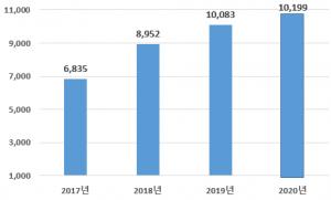 ソウル市、コロナ禍でも海外直接投資で歴代最高の実績…2年連続100億ドルを突破