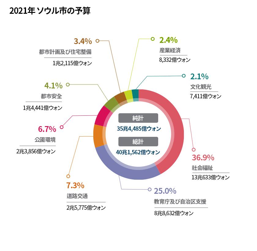2021年度ソウル市予算(部門別)