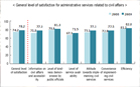ソウルの行政サービスに対する市民の満足度が3年連続で「過去最高」