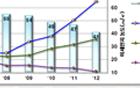 2012年のソウルにおける微小粒子状物質の大気中濃度が5年連続で最低値を更新